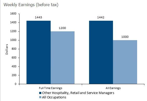 Nguồn: http://joboutlook.gov.au/occupation.aspx?code=1499&search=keyword&Tab=stats&graph=EA