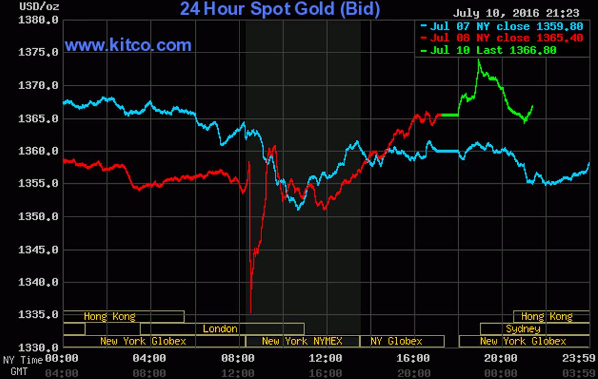 Biểu đồ giá vàng ngày 11/7 (Nguồn: PNJ cung cấp)