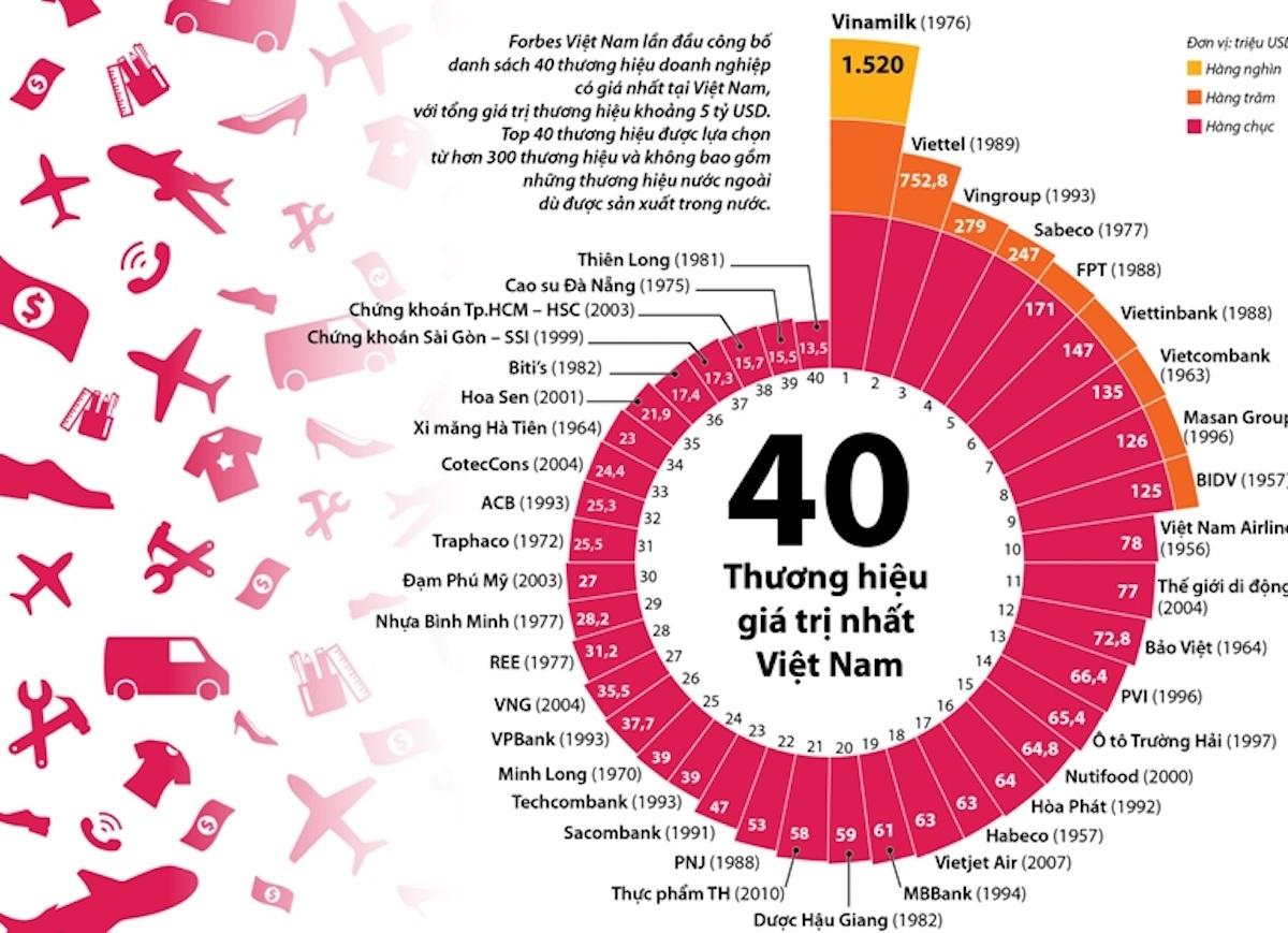 5 tỷ USD, giá trị thương hiệu Việt rẻ hay đắt? - 1