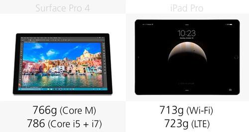 iPad theo đó vẫn là dòng máy tính bảng mỏng nhất, nhẹ nhất tại thời điểm hiện nay, ngay cả với phiên bản iPad Pro với kích thước khổng lồ.