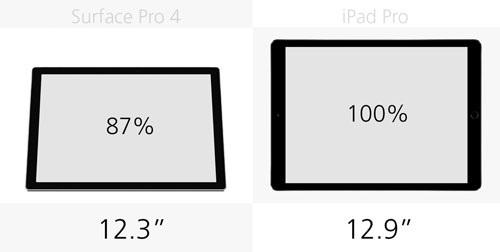 Về kích thước màn hình, iPad Pro lớn hơn 13% so với mẫu máy tính bảng lai mới của Microsoft. Nó đồng thời cũng sở hữu tỷ lệ màn hình 4:3 truyền thống trên các dòng iPad thay vì 16:9 trên tablet Android. Điều này khiến màn hình nhỏ hơn và phần dải đen rộng hơn khi bạn xem các bộ phim trên thiết bị.