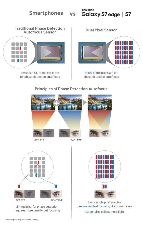 Hình ảnh minh họa công nghệ lấy nét Dual Pixel trên Galaxy S7/S7 edge