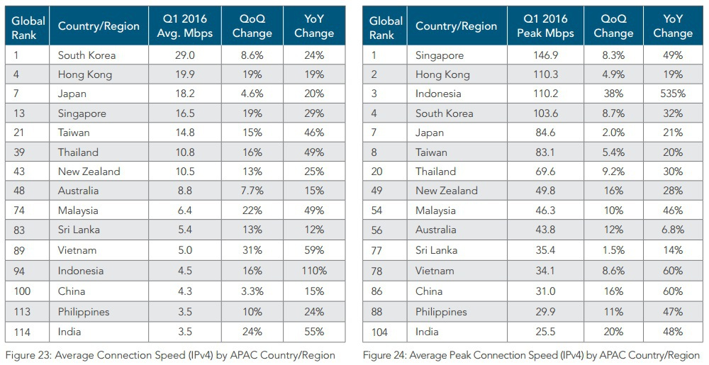 Bảng thống kê tốc độ Internet toàn cầu