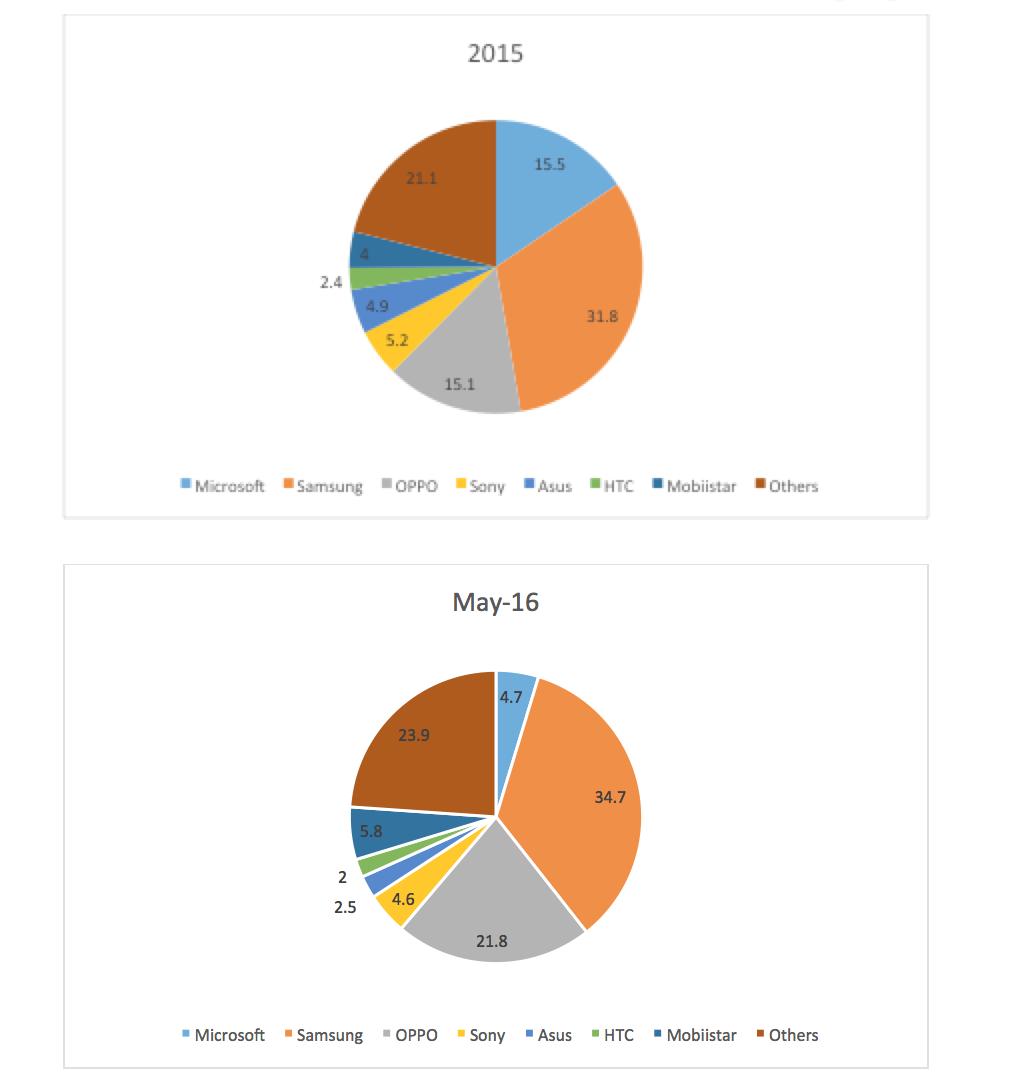 Thống kê từ GFK
