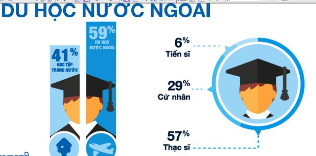 59% người Việt trẻ mong muốn được học tập ở nước ngoài