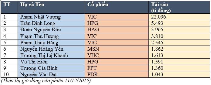 Top 10 người giàu nhất Việt Nam trên TTCK năm 2015 - 2