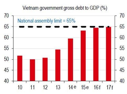 Diễn biến tỷ lệ nợ công của Việt Nam (nguồn: HSBC)