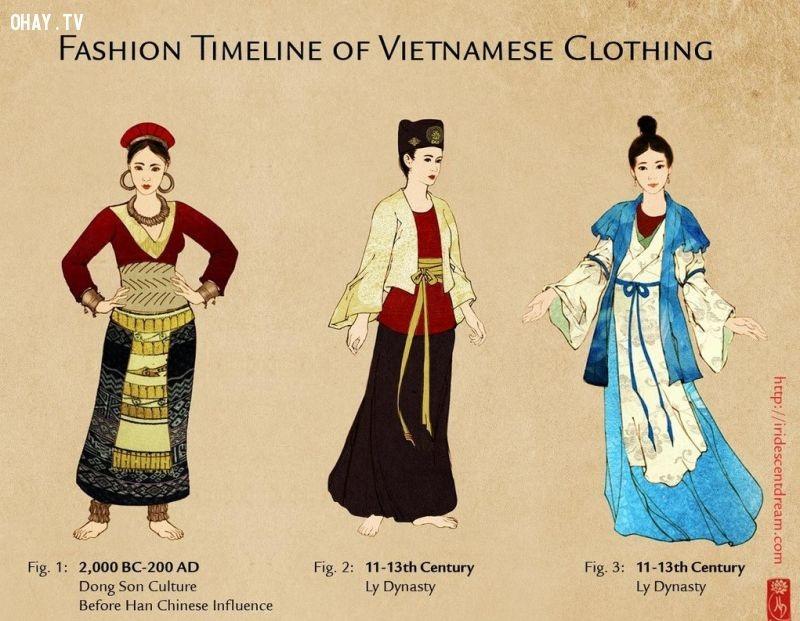 Hình minh họa cho sự tiến hóa của áo dài từ thời văn hóa Đông Sơn đến thời nhà Lý. Ảnh: TL.