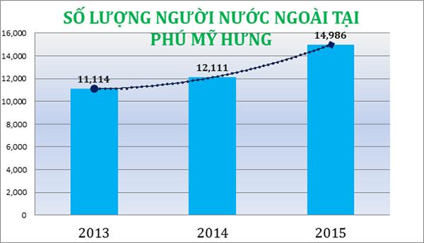So với năm 2013, năm 2015 lượng người nước ngoài ở PMH tăng 35%