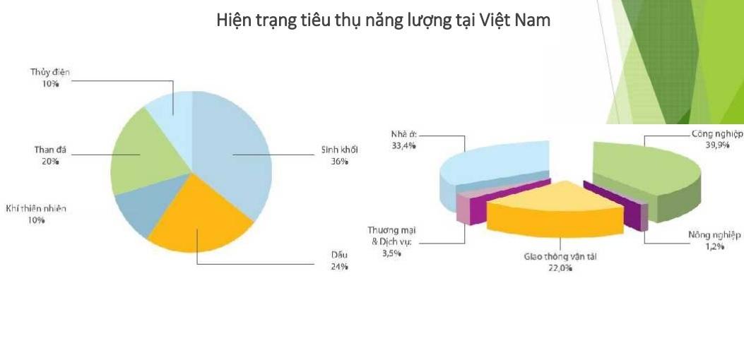 Ngành công nghiệp Việt Nam đang chiếm tỉ trọng sử dụng năng lượng rất lớn