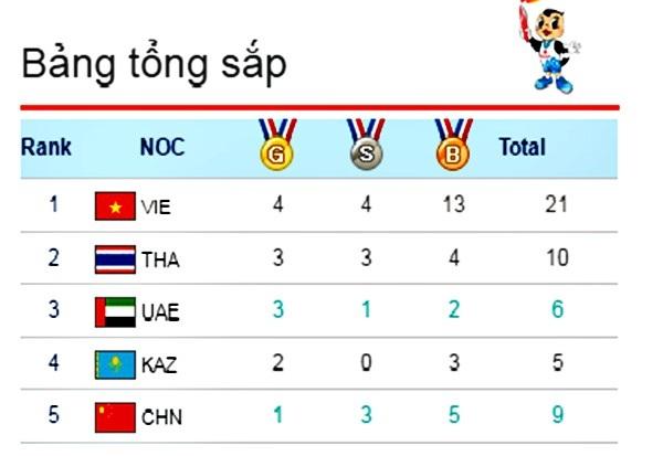 Việt Nam đang dẫn đầu bảng xếp hạng ABG 5 với 21 HC