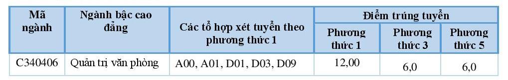 diem-trung-tuyen-nv-bs-dot-1-2015-cd-1441856291073