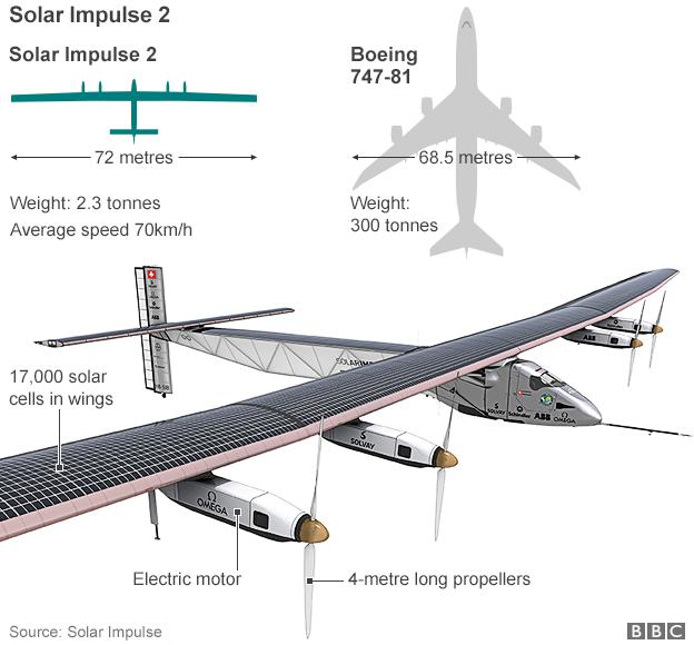 Cấu tạo của chiếc máy bay Solar Impulse 2 (Ảnh: BBC)