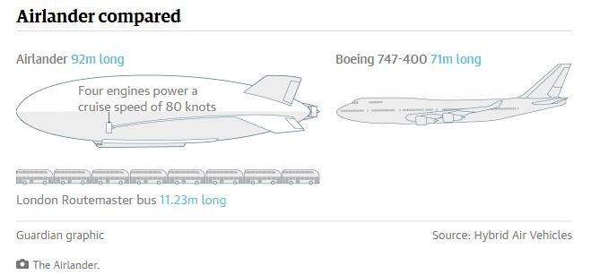 Đồ họa so sánh chiều dài của Airlander 10 và một số phương tiện khác (Đồ họa: Hybrid Air Vehincles)