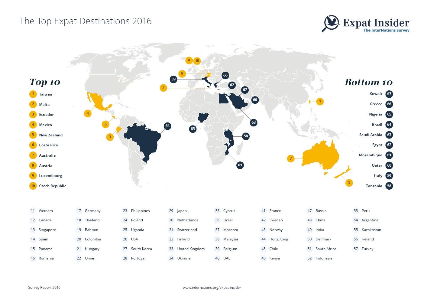 Bảng xếp hạng toàn cầu những điểm đến tốt nhất với cộng đồng người sống và làm việc ở nước ngoài năm 2016. (Ảnh: InterNations)