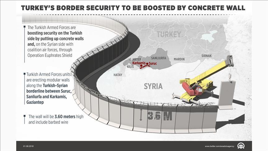 Đồ hoạ bức tường mà Thổ Nhĩ Kỳ đang xây ở biên giới với Syria (Ảnh: Anadolu)