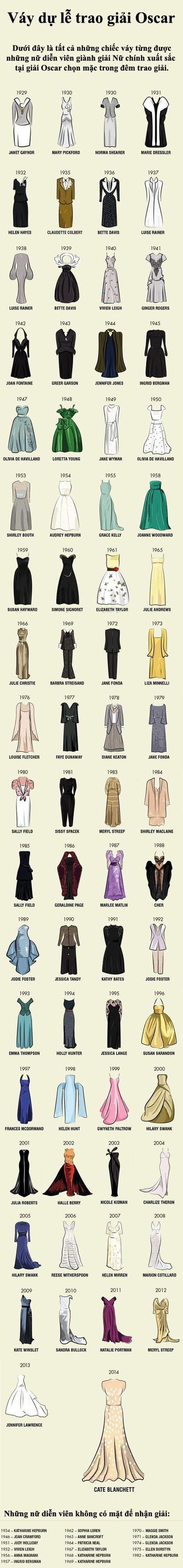 """Những chiếc váy của """"vinh quang và chiến thắng"""" trong lịch sử điện ảnh - 1"""