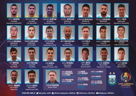 Danh sách tuyển Argentina dự Copa America 2016