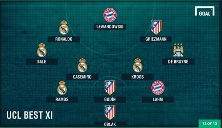 Đội hình tiêu biểu Champions League 2015/16