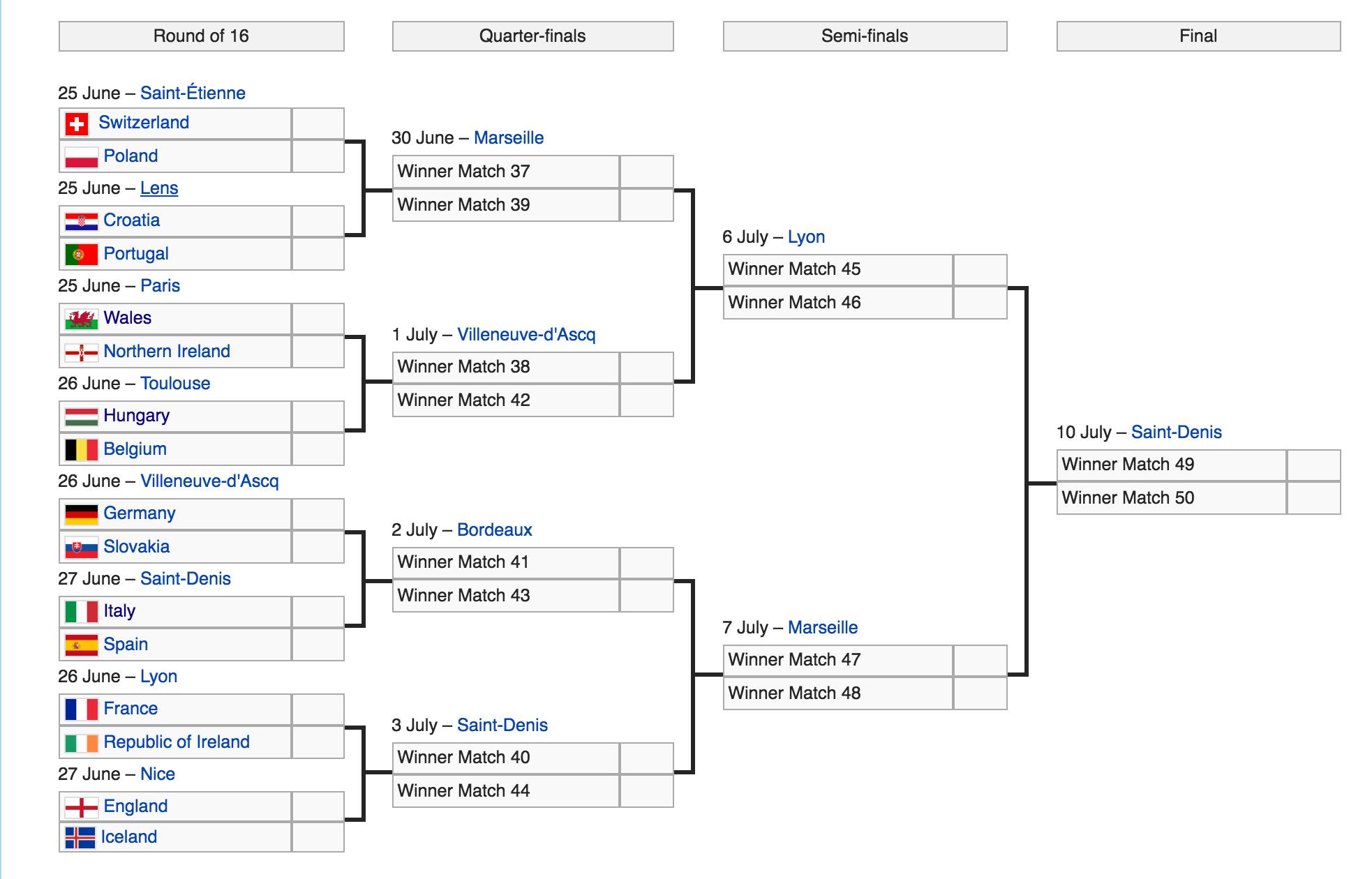Lịch thi đấu và nhánh đầu ở vòng knock-out Euro 2016