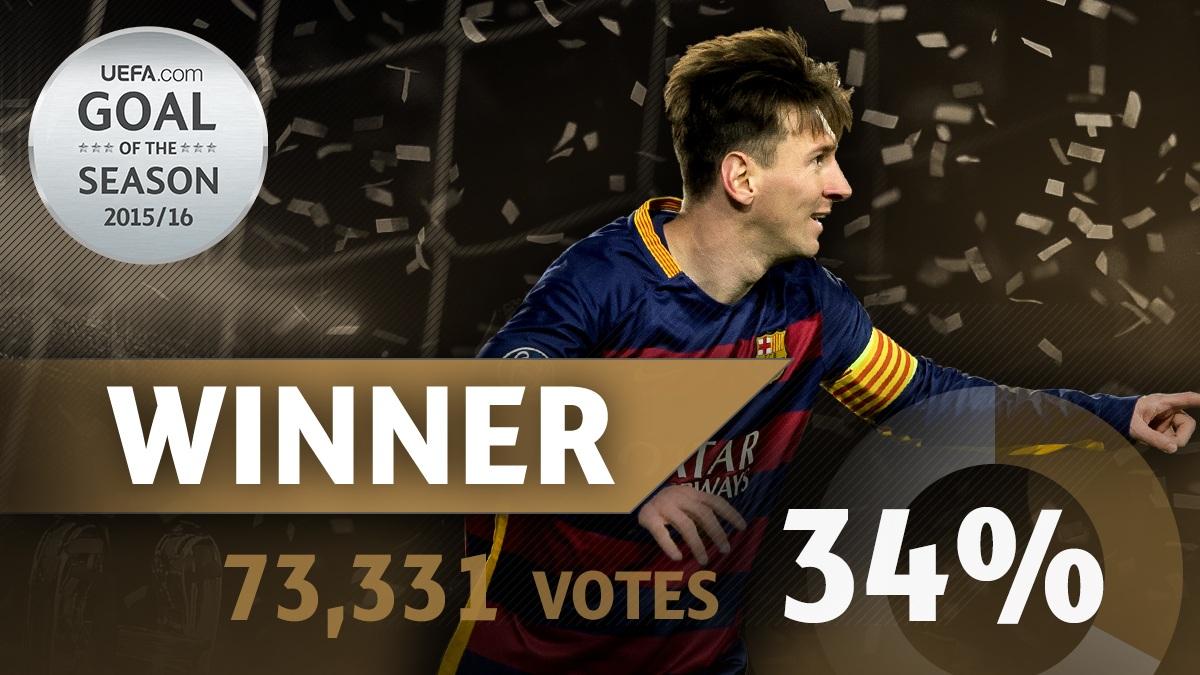 Messi giành giải Cầu thủ xuất sắc nhất châu Âu