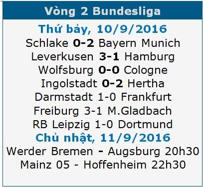 Lịch thi đấu và kết quả vòng 2 Bundesliga
