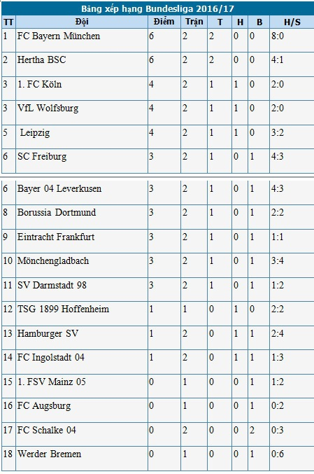 BXH Bundesliga