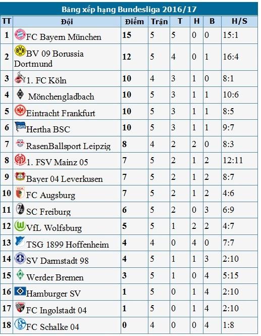 """Kimmich sắm vai """"cứu tinh"""", Bayern Munich duy trì mạch toàn thắng - 4"""