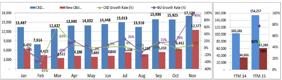 Số liệu tiêu thụ xe ô tô lắp ráp và nhập khẩu nguyên chiếc tại Việt Nam trong 11 tháng đầu năm 2015 (Số liệu của VAMA)