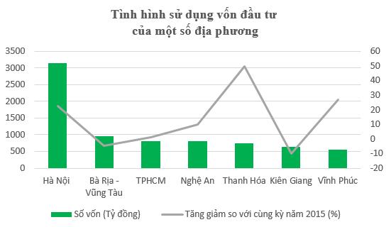 Đầu tư bằng vốn ngân sách, Hà Nội bằng 10 bộ ngành cộng lại - 1