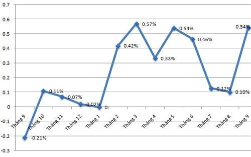 Chỉ số giá tiêu dùng tháng 9 so với các tháng trước đó (nguồn Tổng cục Thống kê)