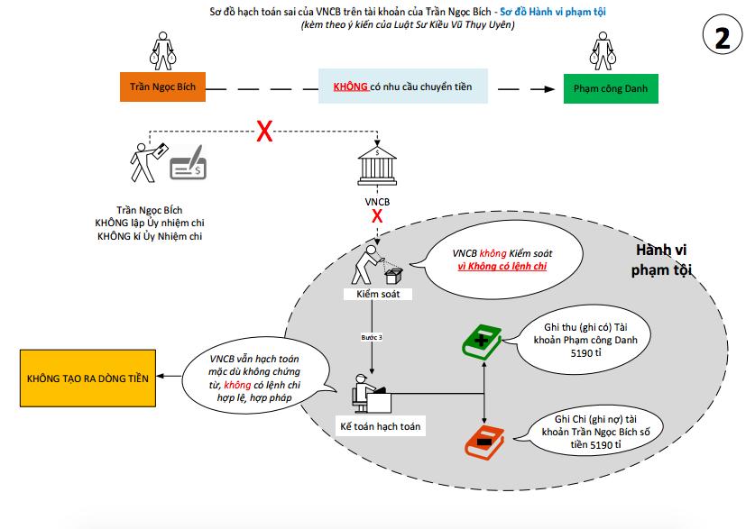 Bà Trần Ngọc Bích đề nghị VNCB phải hoàn trả hơn 5.000 tỷ đồng - 5