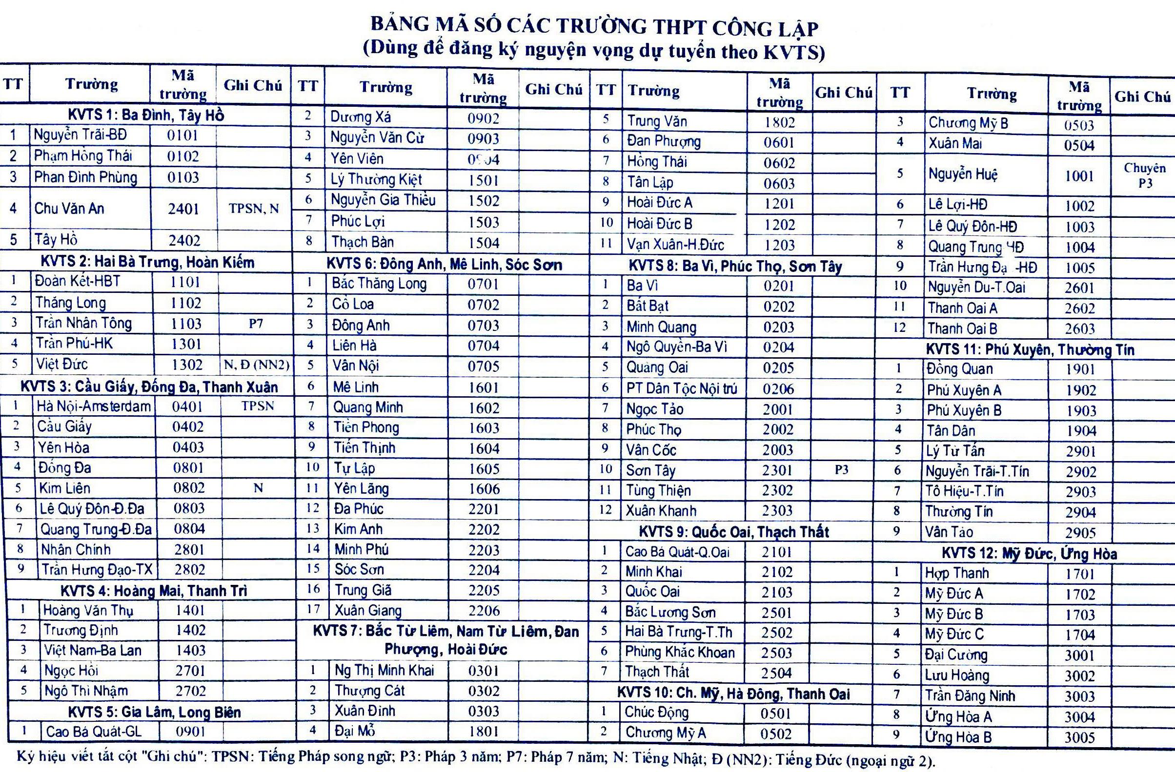 Danh sách 109 trường THPT công lập thuộc 12 khu vực tuyển sinh lớp 10 của Hà Nội
