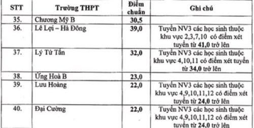 Hà Nội: 40 trường công lập hạ điểm chuẩn vào lớp 10 THPT - 2