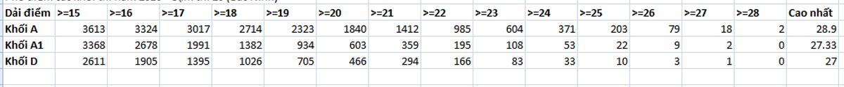 Trường ĐH GTVT: Trên 6 nghìn bài thi khối A từ 16 - 18 điểm - 1