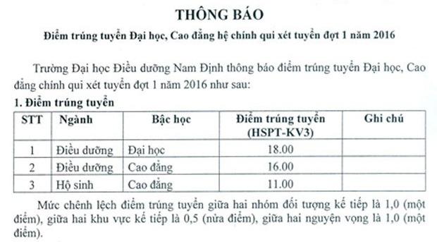 Điểm chuẩn Trường ĐH Điều dưỡng Nam Định