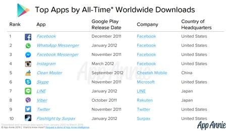 Danh sách 10 ứng dụng phổ biến và được tải nhiều nhất trên nền tảng Android