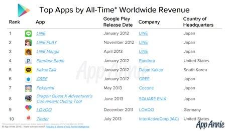 Danh sách 10 ứng dụng mang lại lợi nhuận cao nhất cho các nhà phát triển trên Android