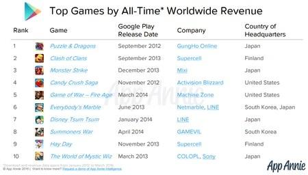 Danh sách 10 game mang lại lợi nhuận cao nhất cho các nhà phát triển