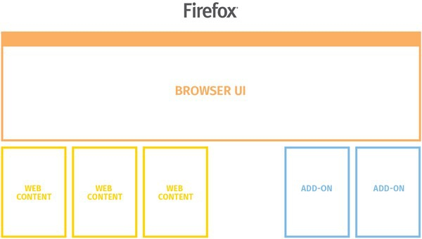 Cấu trúc xử lý mới của Firefox sẽ tách rời nội dung trang web (Web Content), các add-on và giao diện trình duyệt (Browser UI) ra thành các tiến trình riêng biệt
