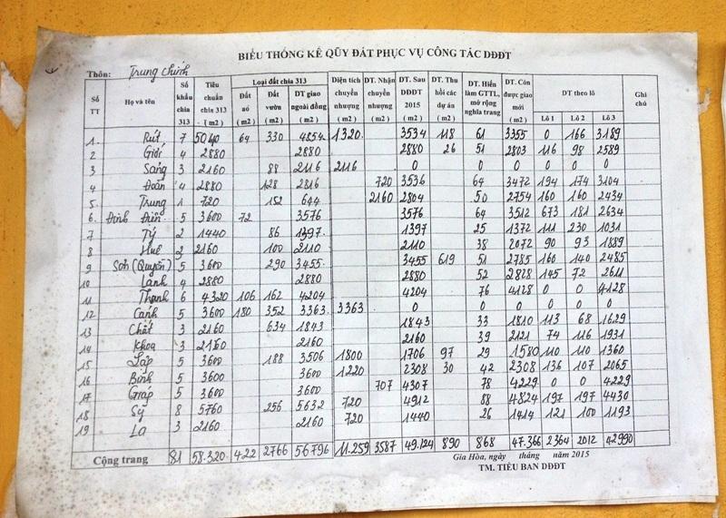 Bảng thông báo diện tích đất của các hộ dân thôn Trung Chính sau khi dồn điền đổi thửa