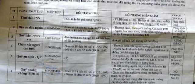 Mặc dù khoản thu quỹ an ninh quốc phòng và quỹ phòng chống thiên tai đã được bãi bỏ nhưng người dân ở Minh Lộc vẫn phải còng lưng đóng