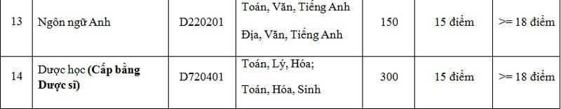 Chỉ tiêu xét tuyển bổ sung ĐH Y Dược Hải Phòng, ĐH Thành Đô - 3