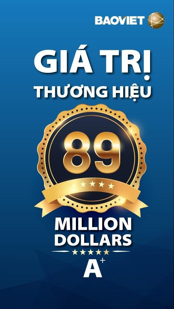 """Thương hiệu Bảo Việt được định giá 89 triệu USD, lọt """"Top 50 thương hiệu giá trị nhất Việt Nam 2016"""" - 2"""