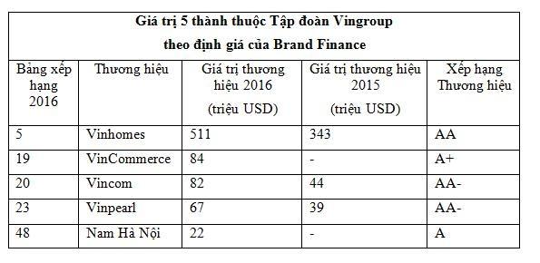 Vingroup sở hữu 5 danh hiệu thương hiệu giá trị nhất Việt Nam - 2