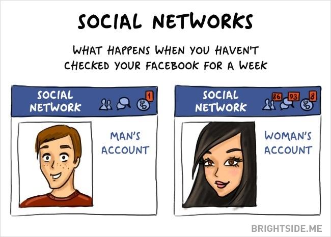 Tài khoản mạng xã hội của đàn ông và phụ nữ - điều gì xảy ra khi họ chưa kịp kiểm tra tài khoản trong cả tuần.