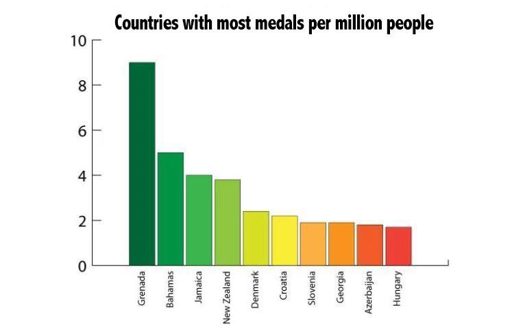 Bảng xếp hạng các quốc gia dẫn đầu Olympic về tỷ lệ giành huy chương xét trên số dân (đơn vị tính tỷ lệ là 1 triệu người)