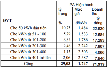 Mức giá điện bình quân trong các phương án sửa biểu giá điện được tính toán ở 1.747 đồng/kWh.