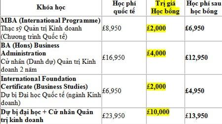 Trường cung cấp khóa học Tiếng Anh ngắn hạn 3 tháng trước khóa học chính với học phí chỉ