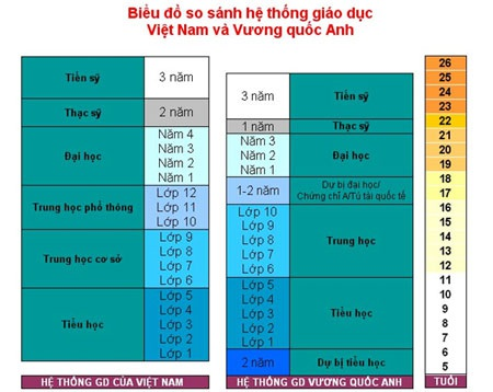 Tại Việt Nam, hầu hết các chương trình chuyển tiếp/liên thông lên